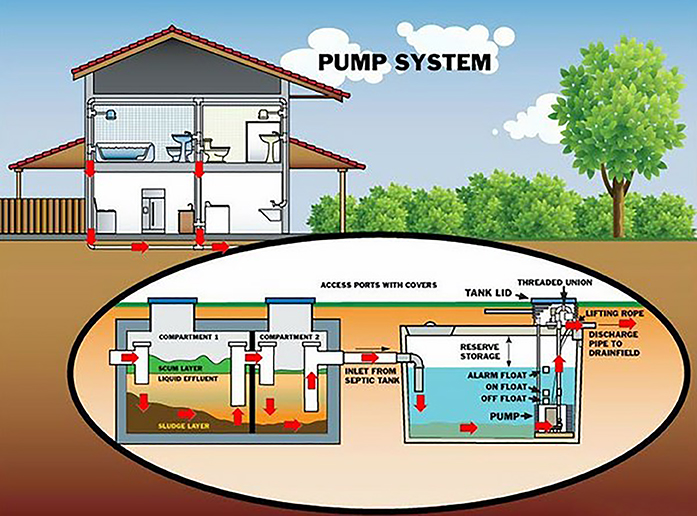 septic pump system